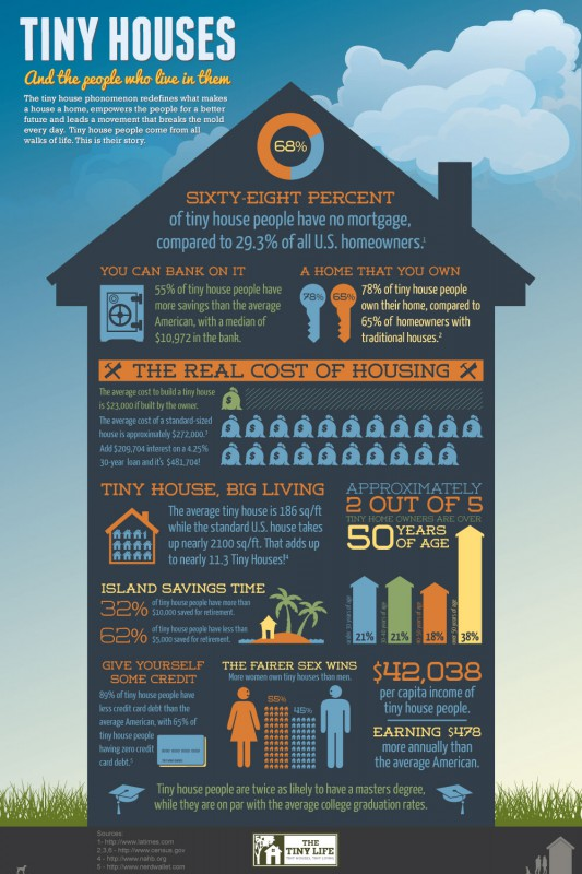 Tiny House Movement Infographic